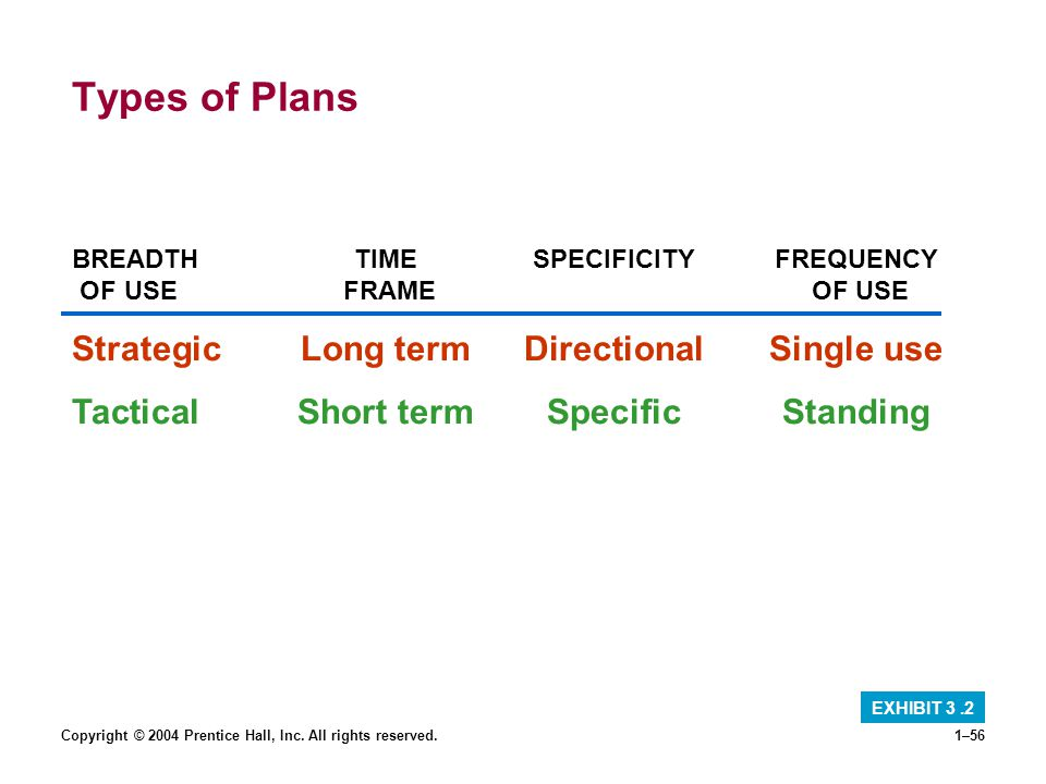 Types of Plans Strategic Long term Directional Single use