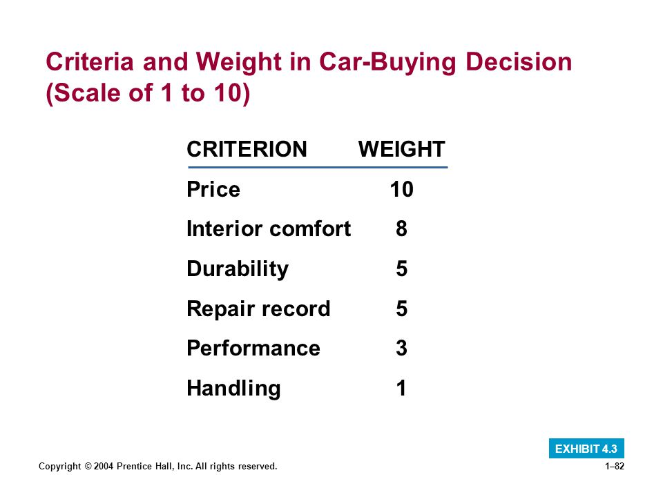 Criteria and Weight in Car-Buying Decision (Scale of 1 to 10)
