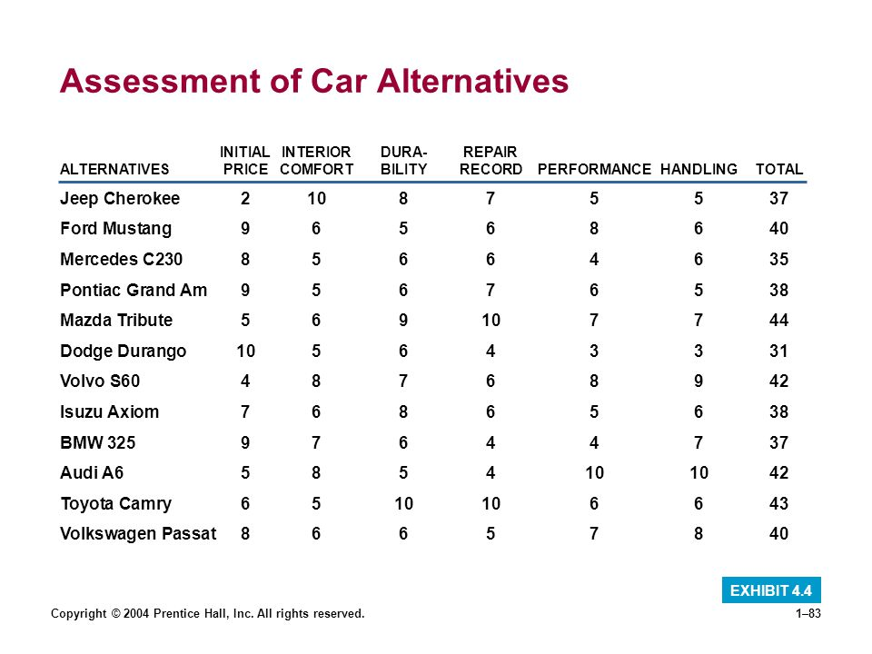 Assessment of Car Alternatives