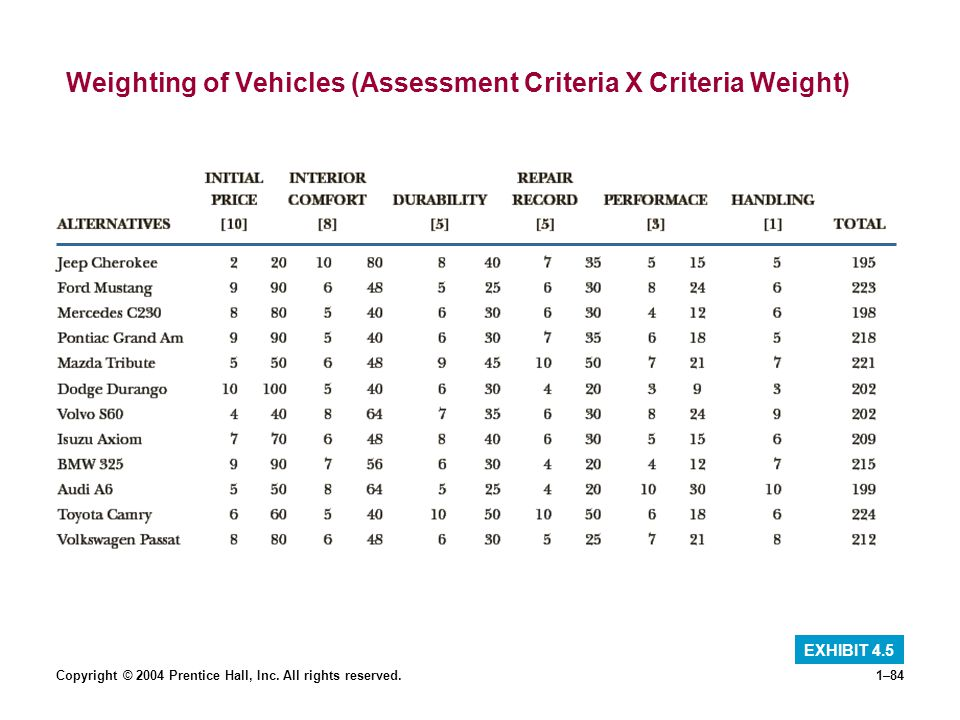 Weighting of Vehicles (Assessment Criteria X Criteria Weight)