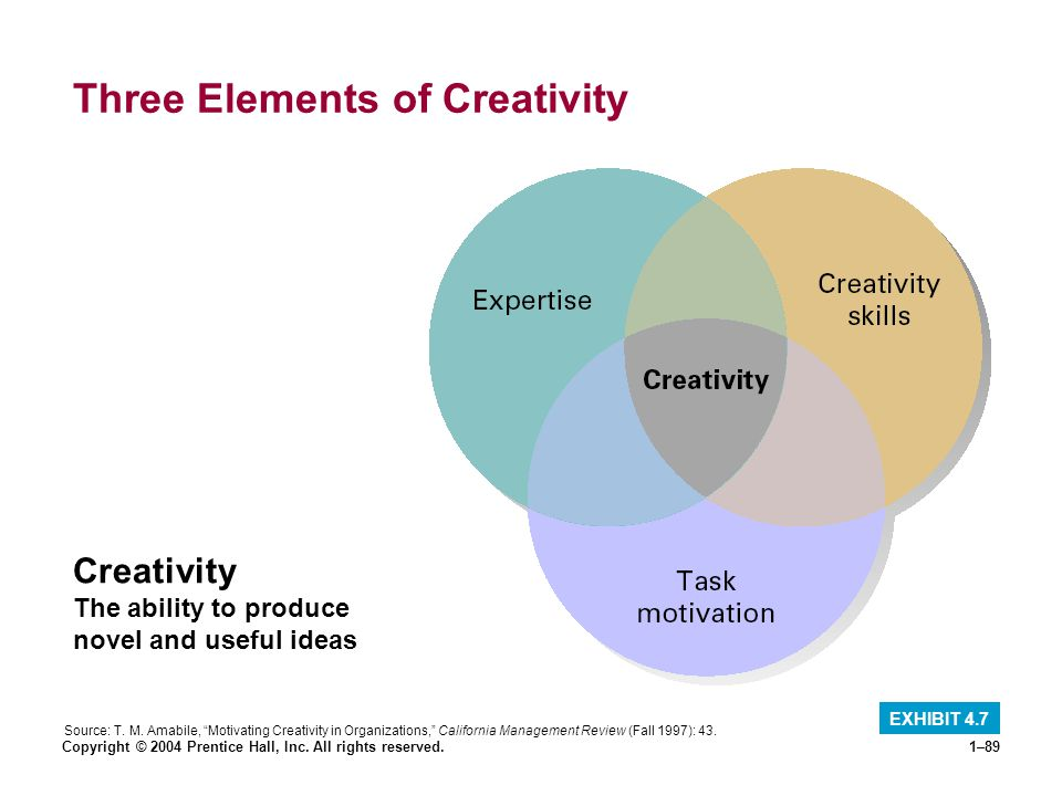 Three Elements of Creativity