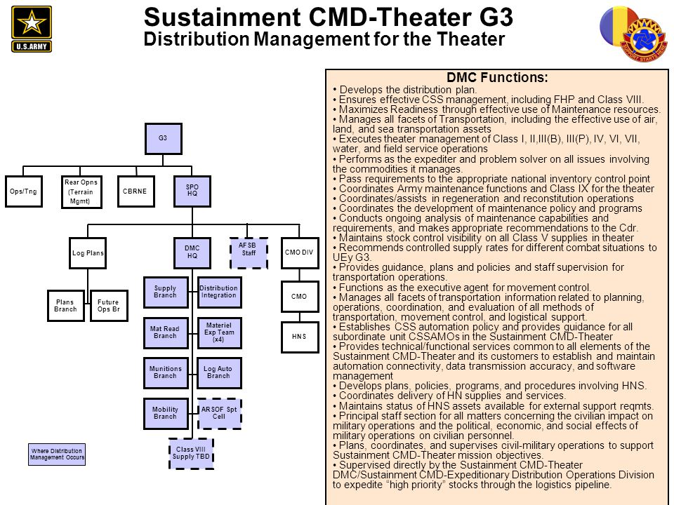 Sustainment CMD-Theater G3 Distribution Management for the Theater