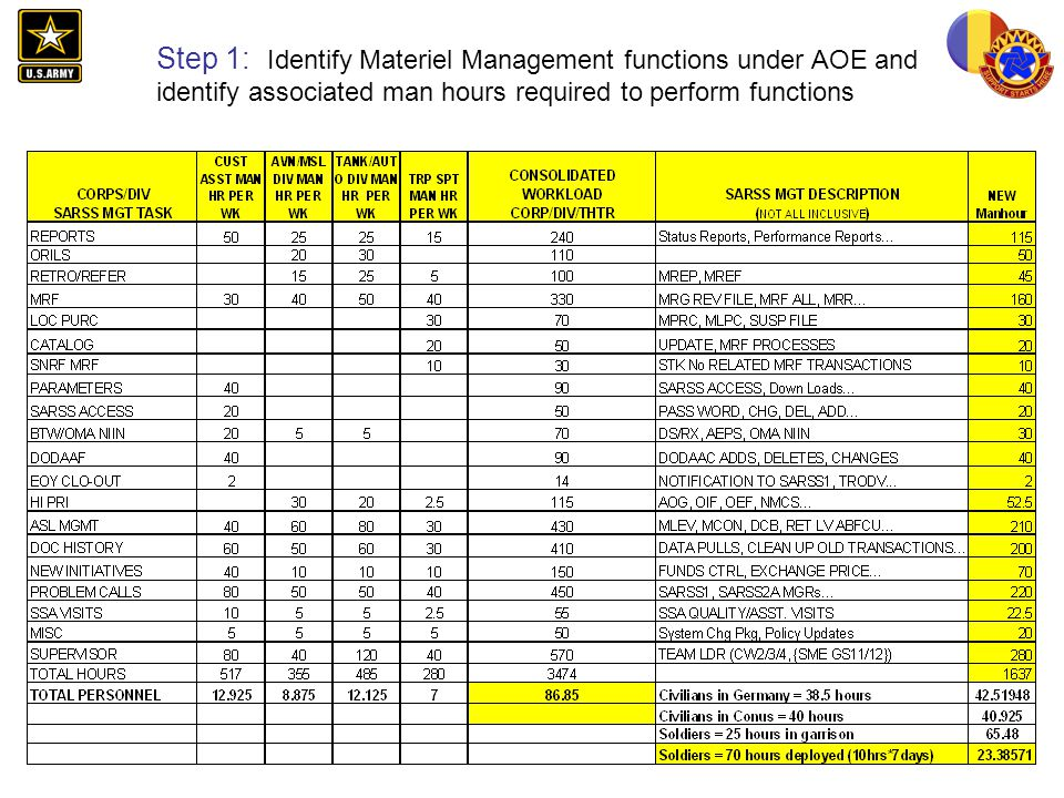 Step 1: Identify Materiel Management functions under AOE and identify associated man hours required to perform functions