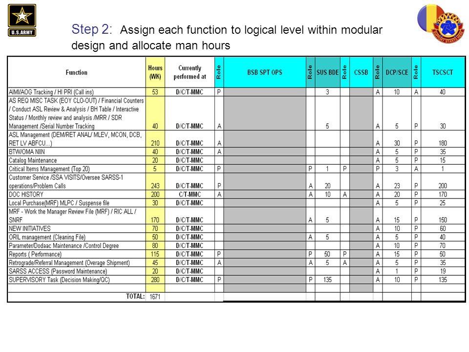 Step 2: Assign each function to logical level within modular design and allocate man hours