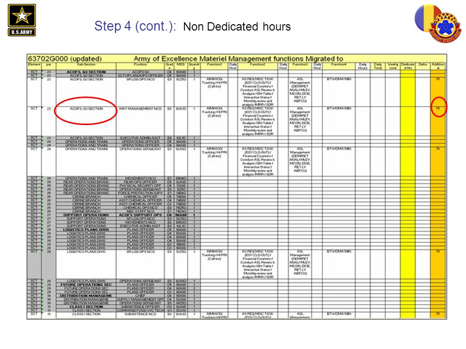 Step 4 (cont.): Non Dedicated hours