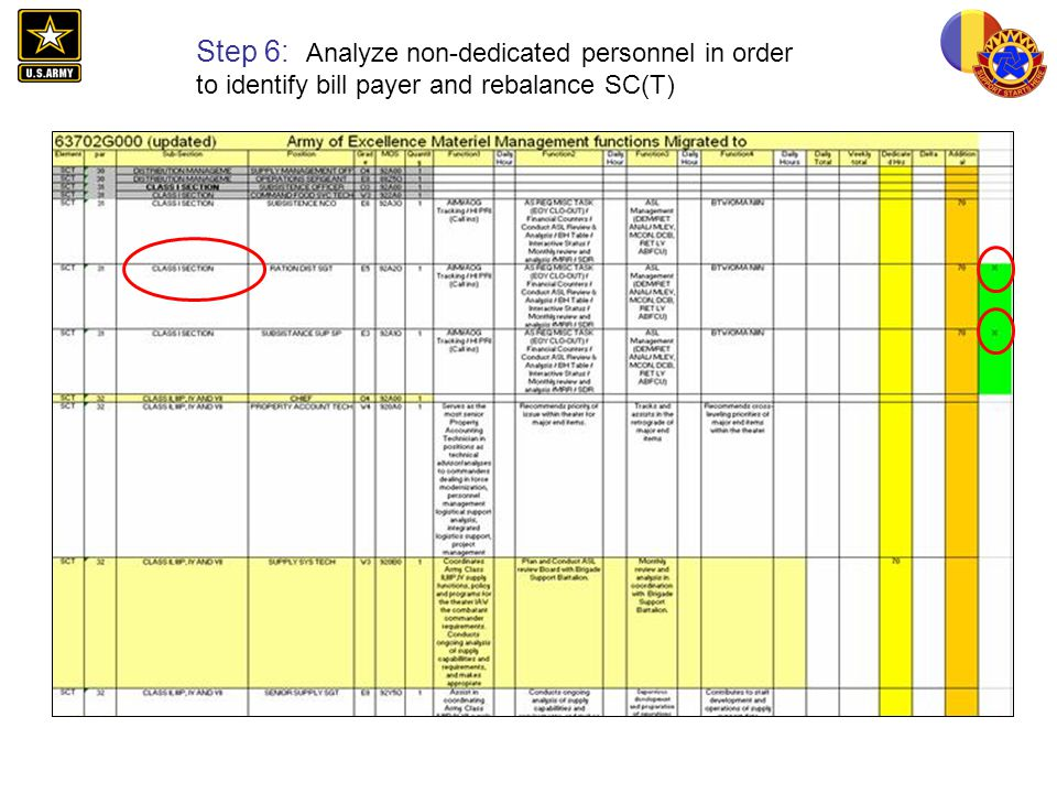 Step 6: Analyze non-dedicated personnel in order to identify bill payer and rebalance SC(T)
