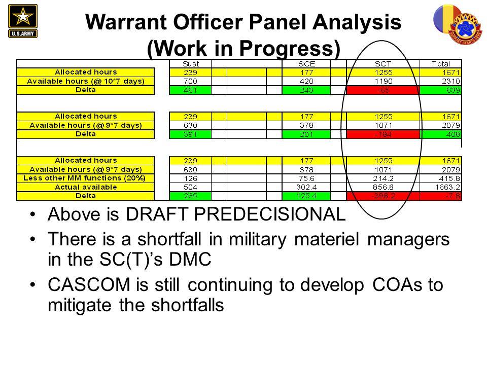 Warrant Officer Panel Analysis (Work in Progress)