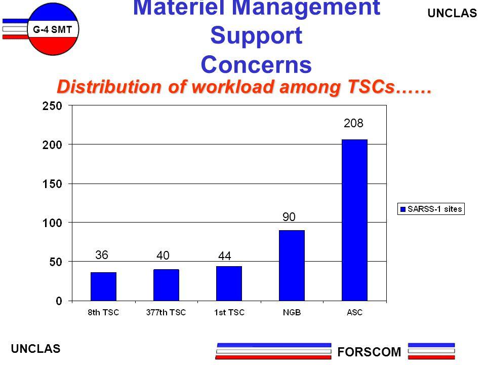 Materiel Management Support Concerns