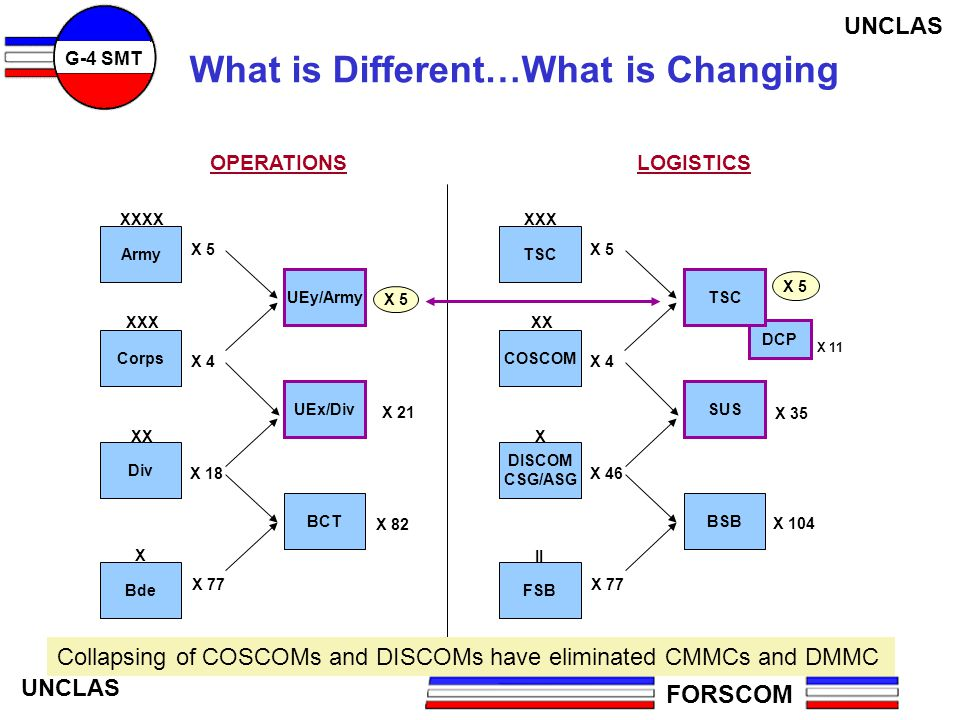 What is Different…What is Changing