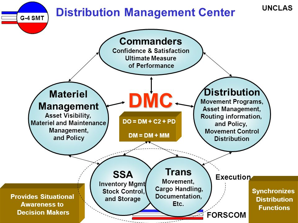 DMC Distribution Management Center Commanders Distribution Materiel