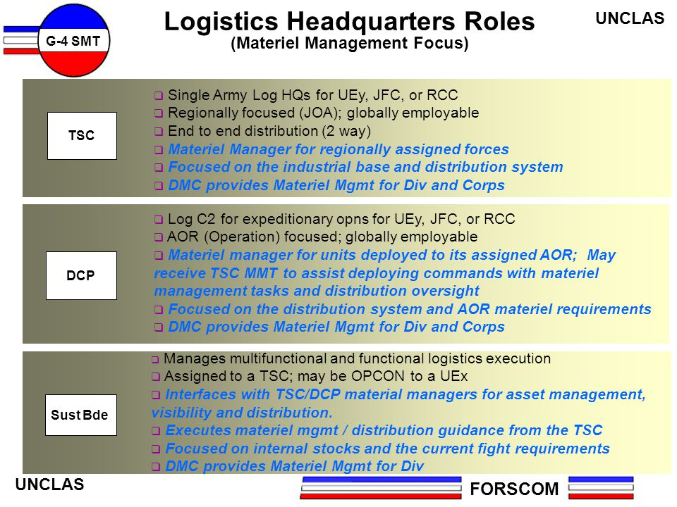 Logistics Headquarters Roles (Materiel Management Focus)