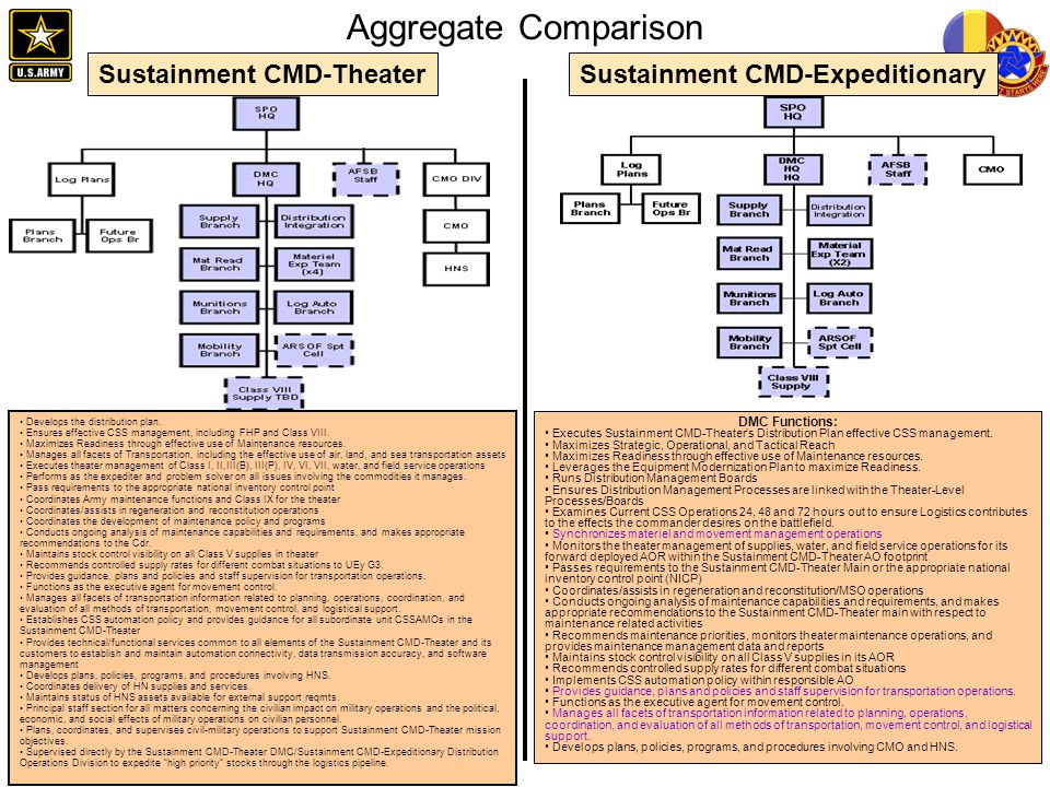 Aggregate Comparison Sustainment CMD-Theater DMC Functions: