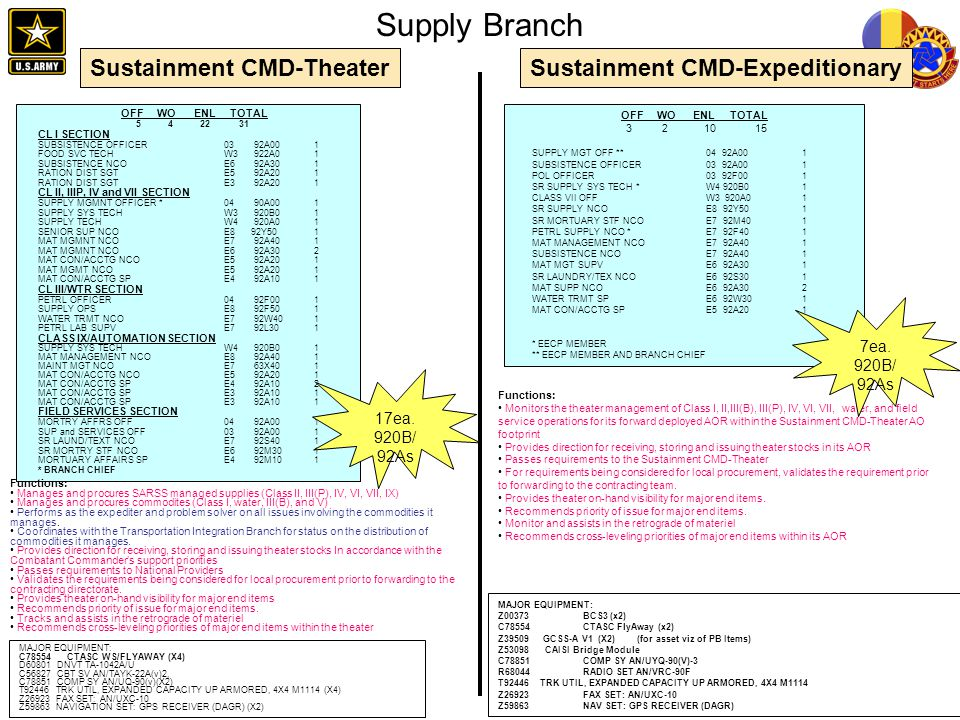 Supply Branch Sustainment CMD-Theater 7ea. 920B/ 92As 17ea. 920B/ 92As