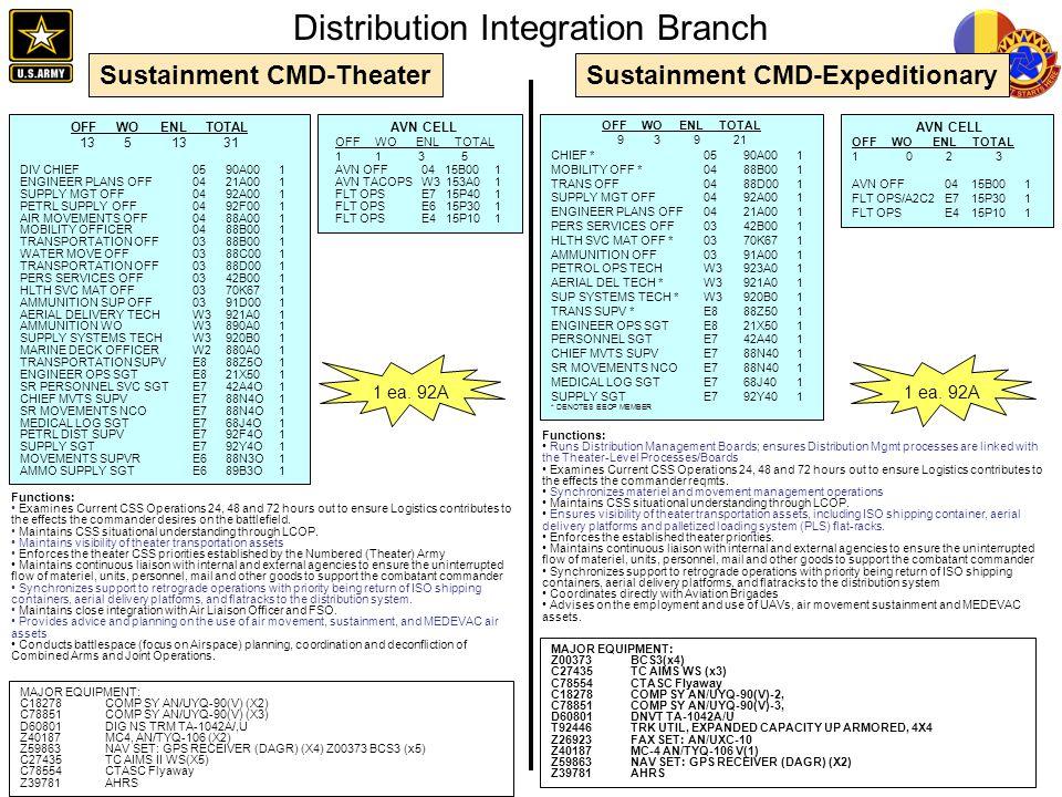 Distribution Integration Branch