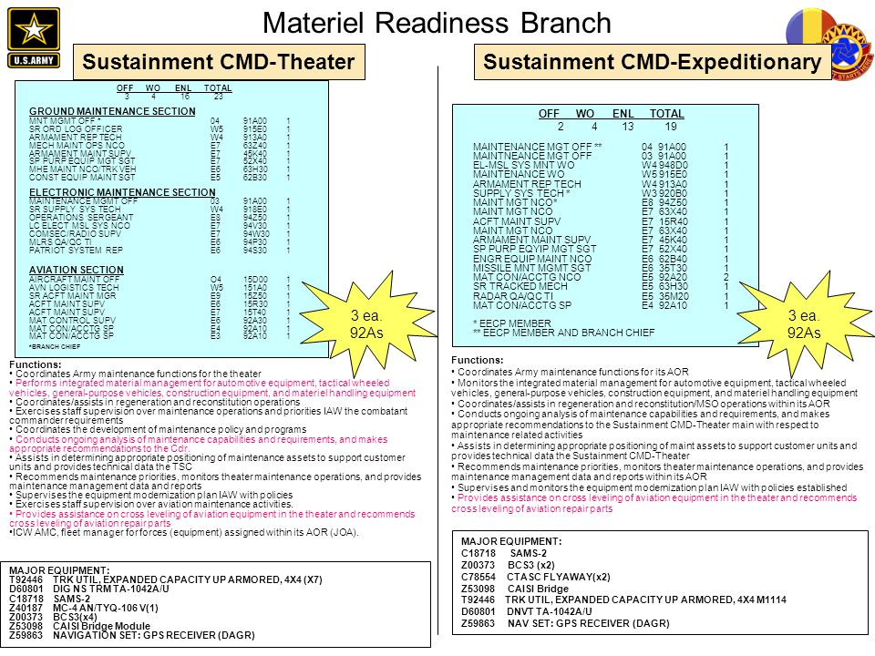 Materiel Readiness Branch