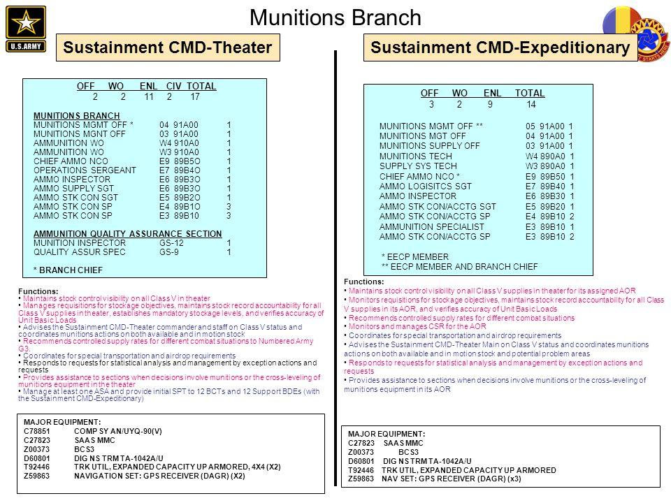 Munitions Branch OFF WO ENL CIV TOTAL 2 2 11 2 17 OFF WO ENL TOTAL