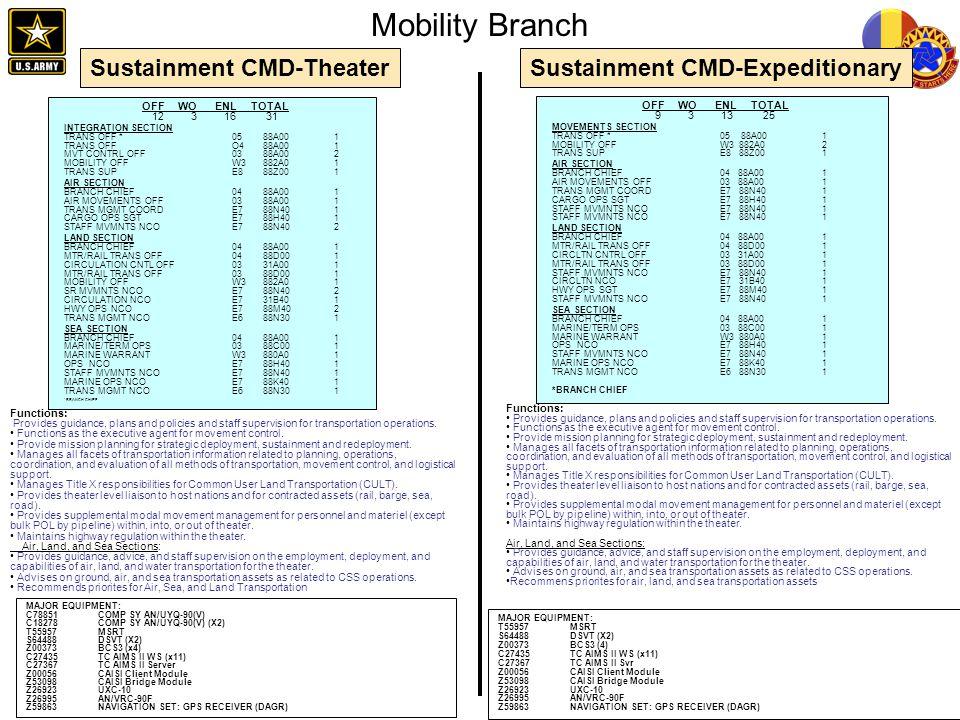 Mobility Branch OFF WO ENL TOTAL 12 3 16 31 OFF WO ENL TOTAL 9 3 13 25