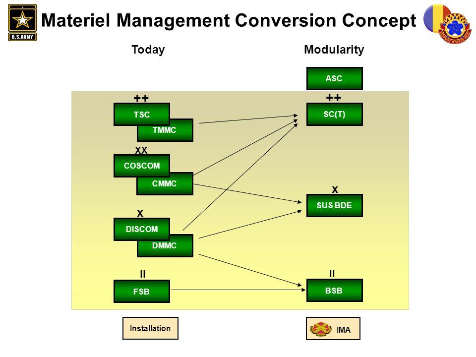 Materiel Management Conversion Concept