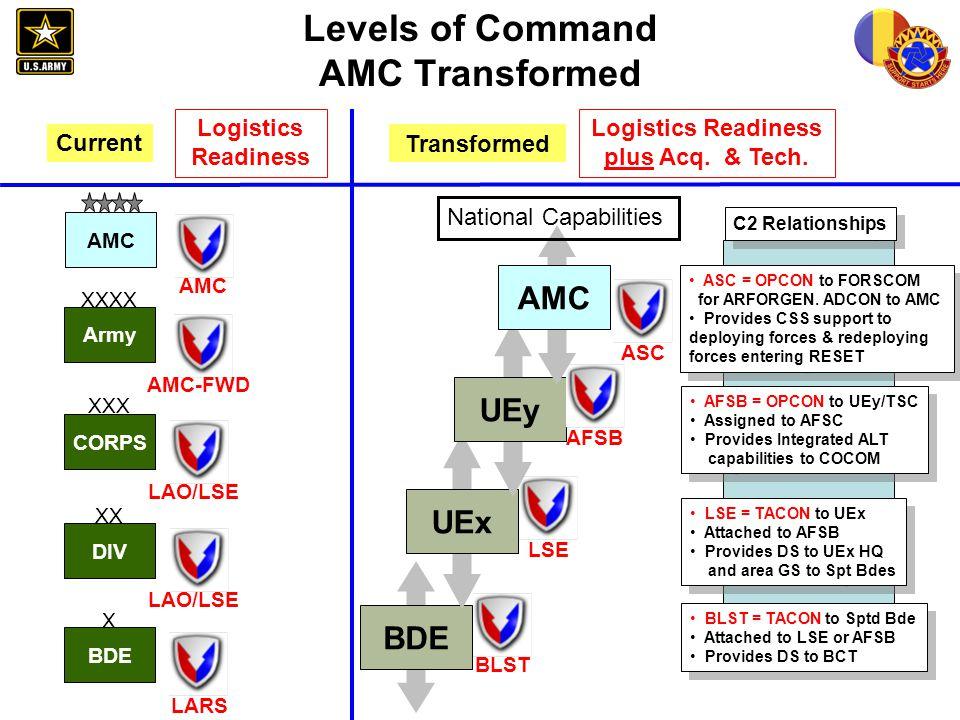 Levels of Command AMC Transformed