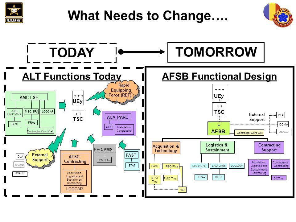 AFSB Functional Design