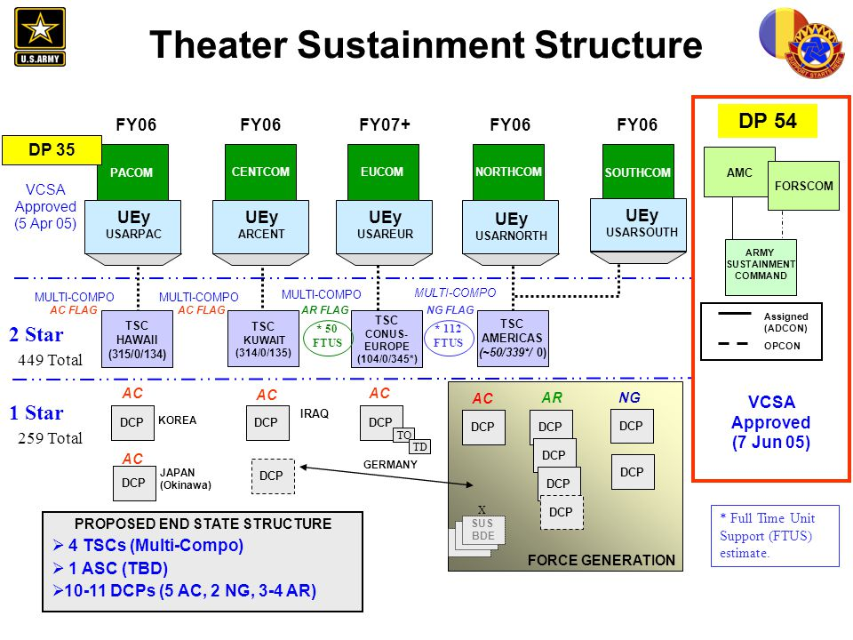 Theater Sustainment Structure