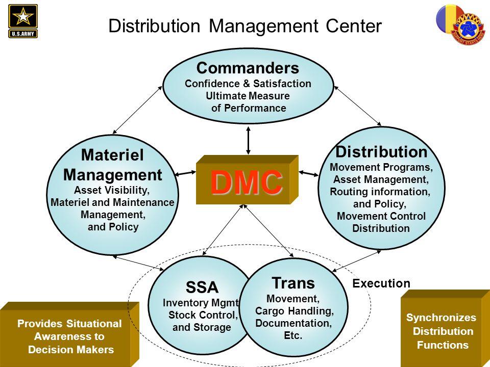 Distribution Management Center