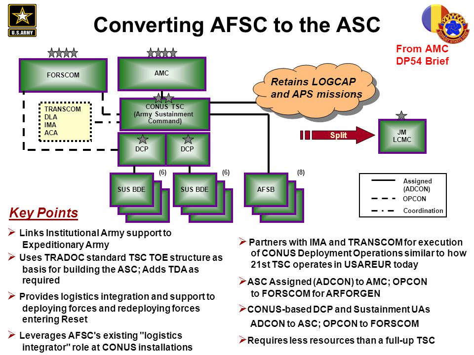 Converting AFSC to the ASC