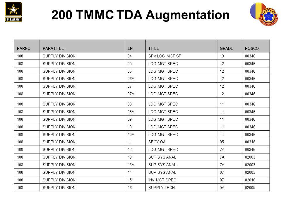 200 TMMC TDA Augmentation PARNO. PARATITLE. LN. TITLE. GRADE. POSCO. 108. SUPPLY DIVISION. 04.