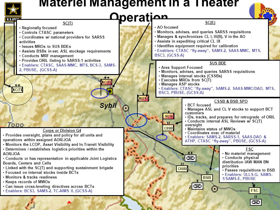 Materiel Management in a Theater Operation