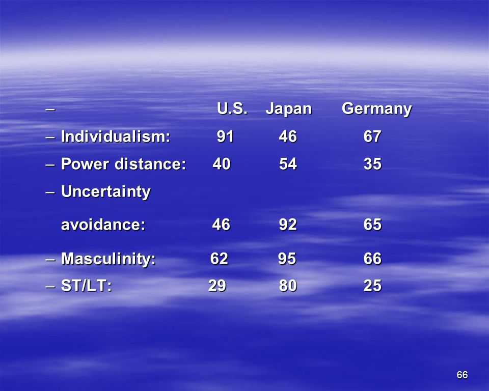 U.S. Japan Germany Individualism: 91 46 67. Power distance: 40 54 35. Uncertainty.