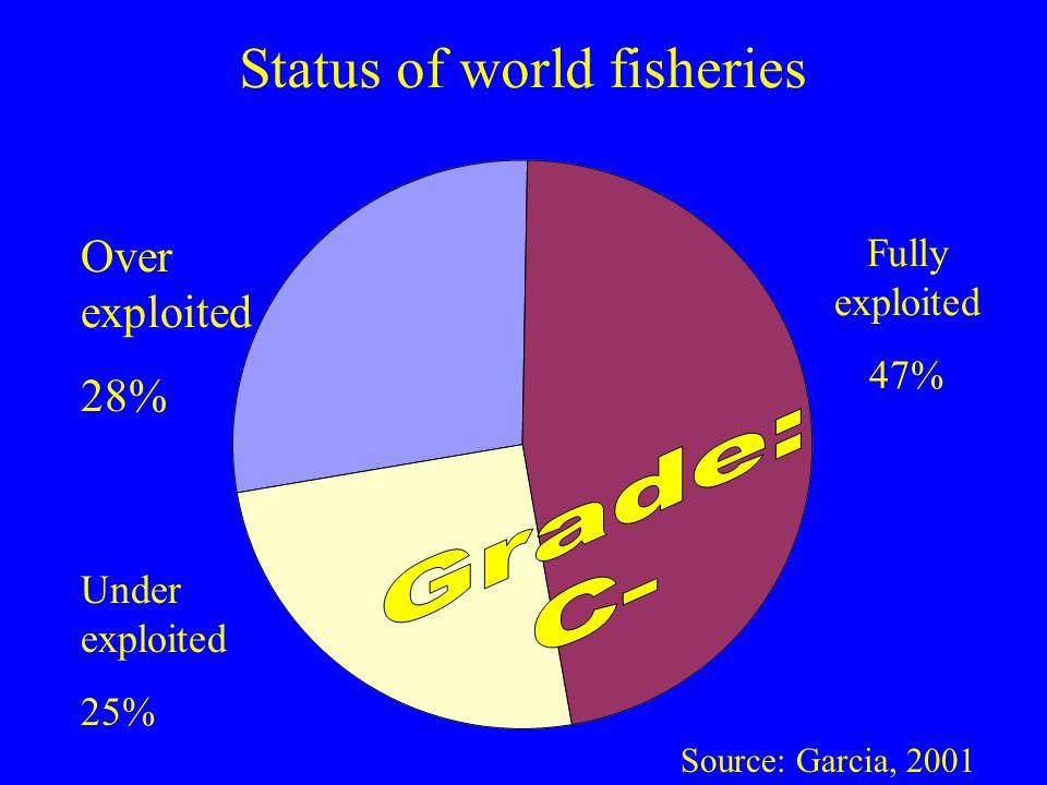 Status of world fisheries