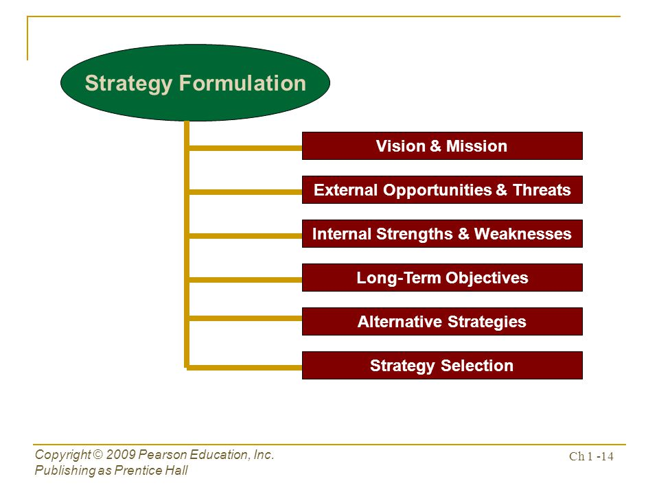 Strategy Formulation Vision & Mission External Opportunities & Threats