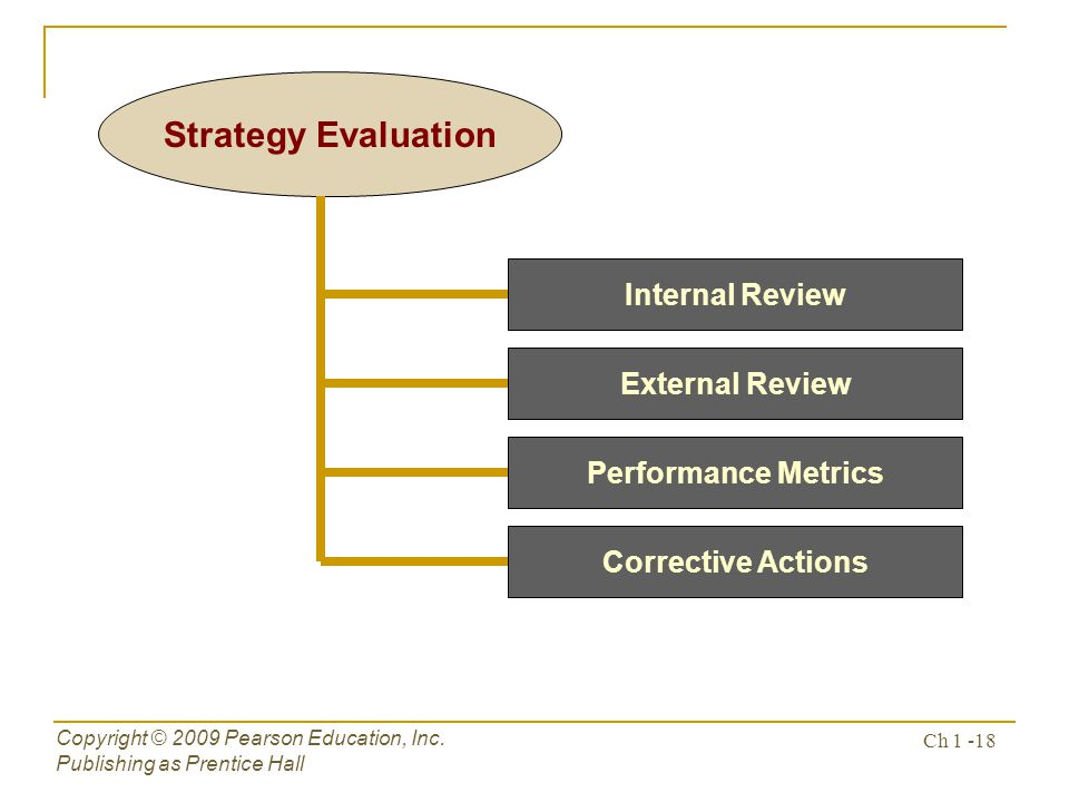 Strategy Evaluation Internal Review External Review