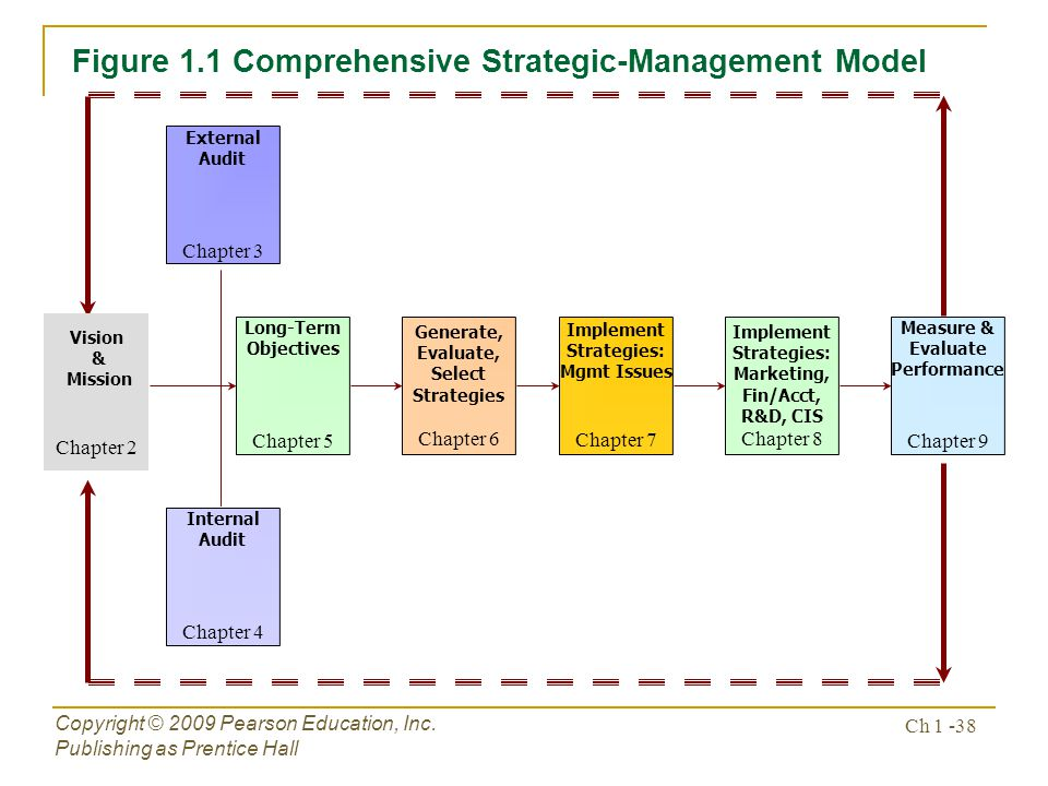 Figure 1.1 Comprehensive Strategic-Management Model