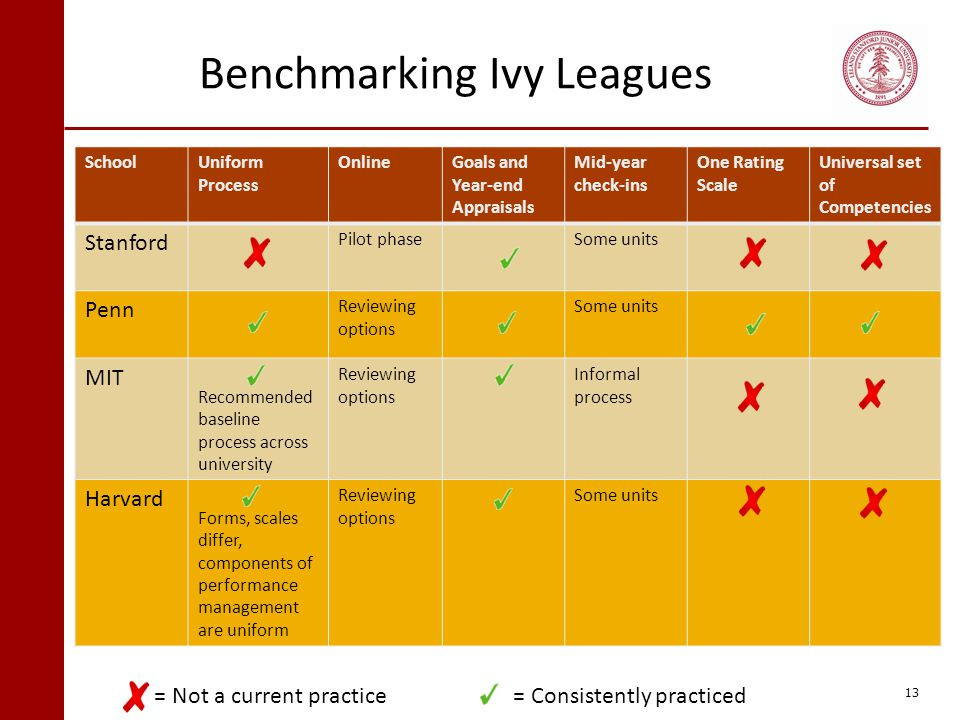 Benchmarking Ivy Leagues