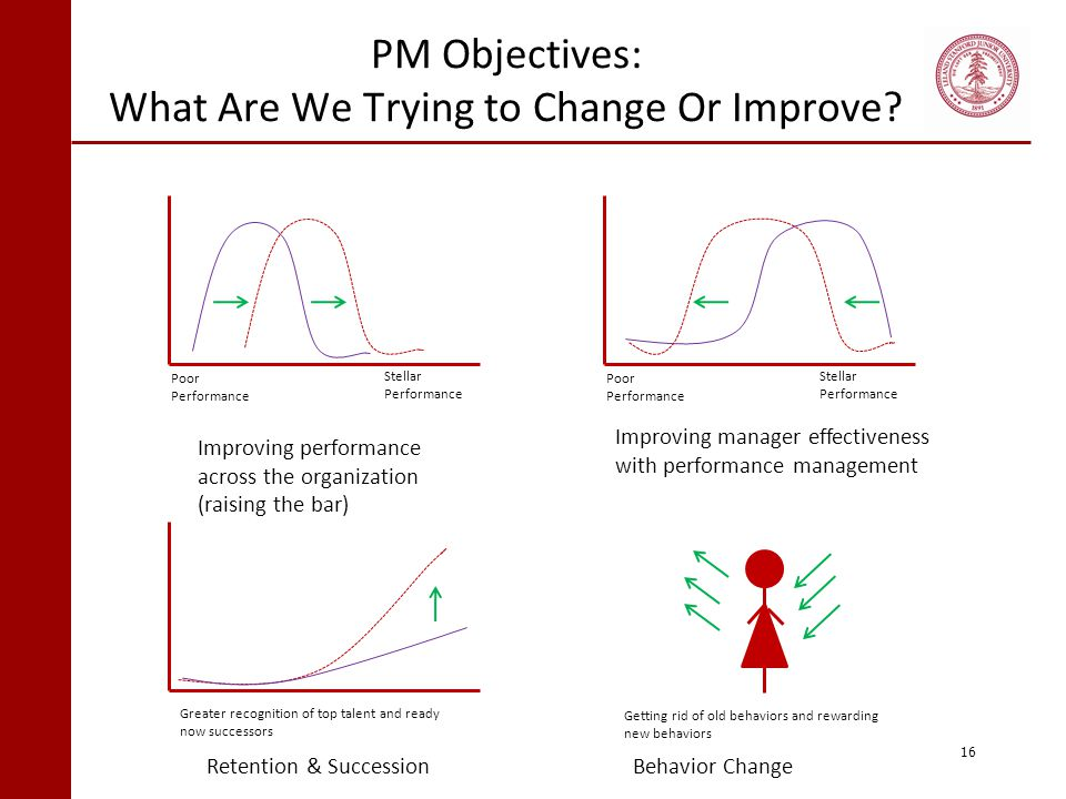 PM Objectives: What Are We Trying to Change Or Improve