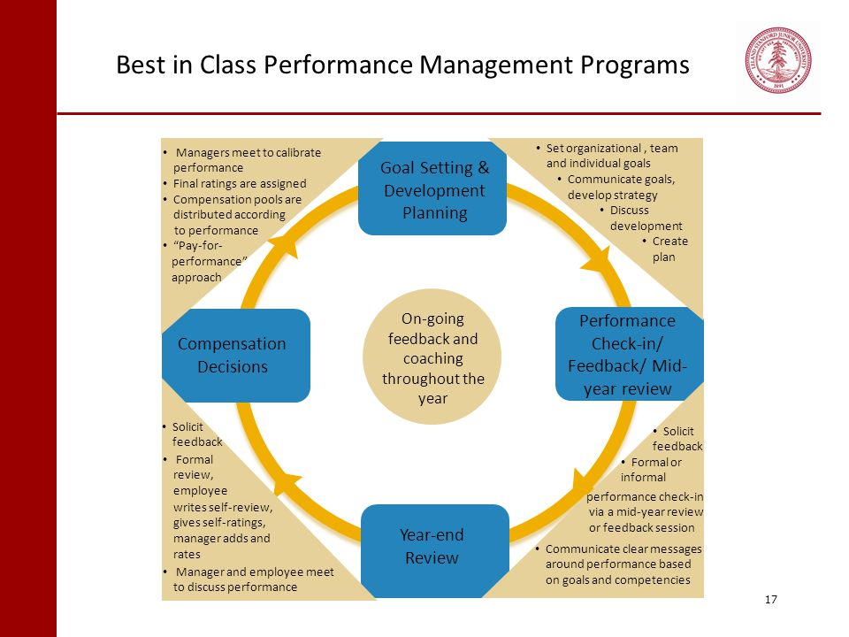 Best in Class Performance Management Programs