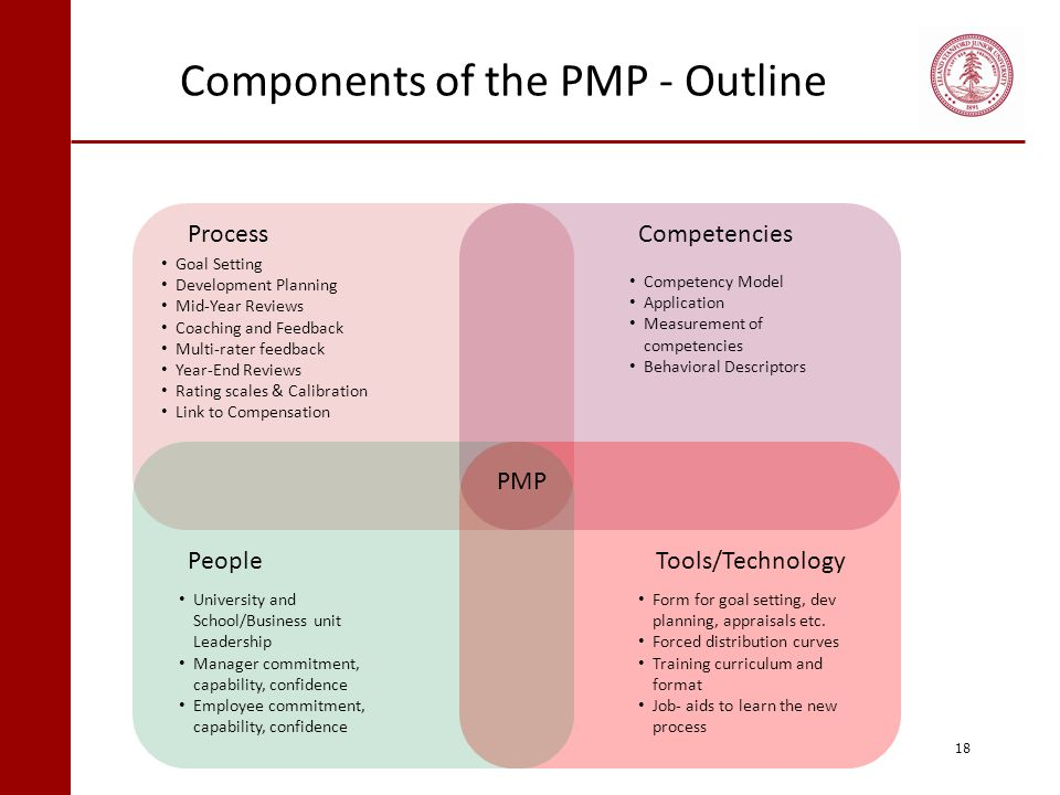 Components of the PMP - Outline