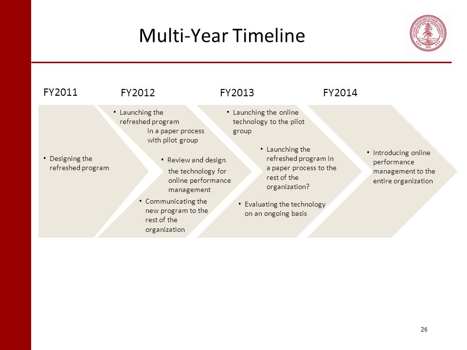 Multi-Year Timeline FY2011 FY2012 FY2013 FY2014