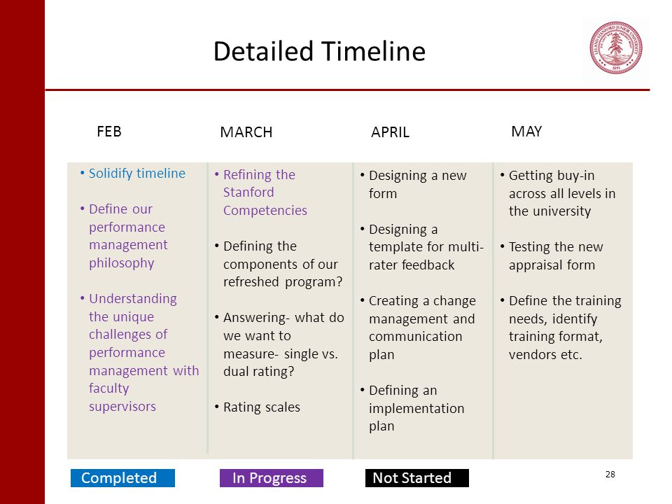 Detailed Timeline FEB MARCH APRIL MAY Completed In Progress