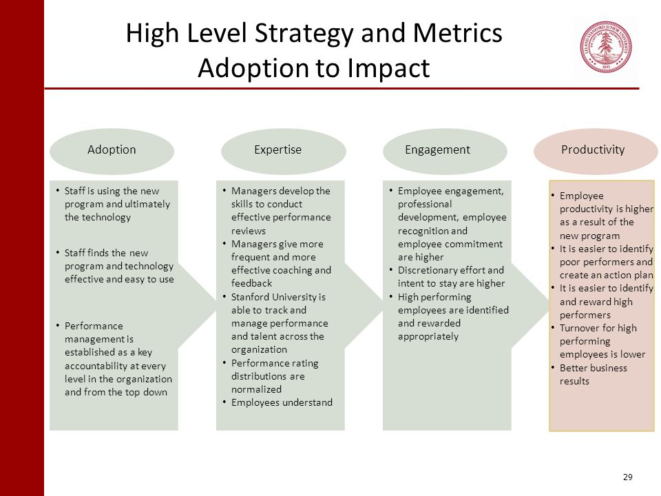 High Level Strategy and Metrics Adoption to Impact
