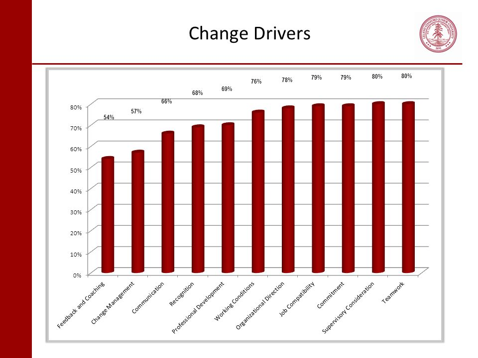Change Drivers 79% 79% 80% 80% 76% 78% 69% 68% 66% 57% 54% % Favorable is based on responses in the Strongly Agree or Agree ratings.