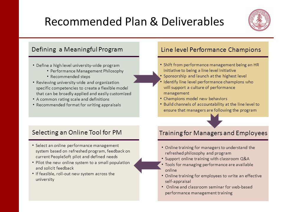 Recommended Plan & Deliverables