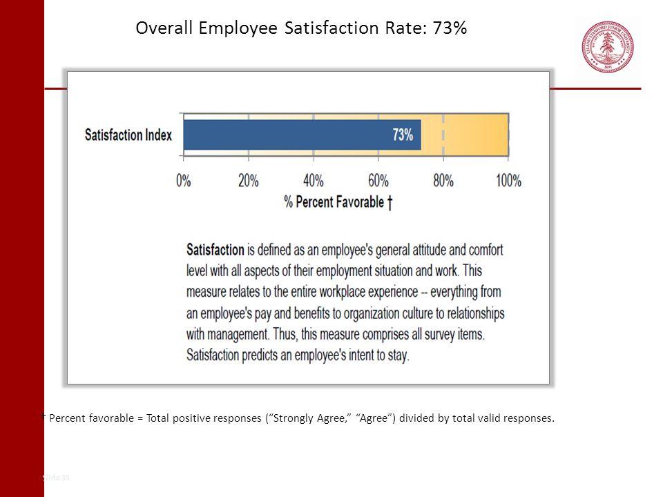 Overall Employee Satisfaction Rate: 73%