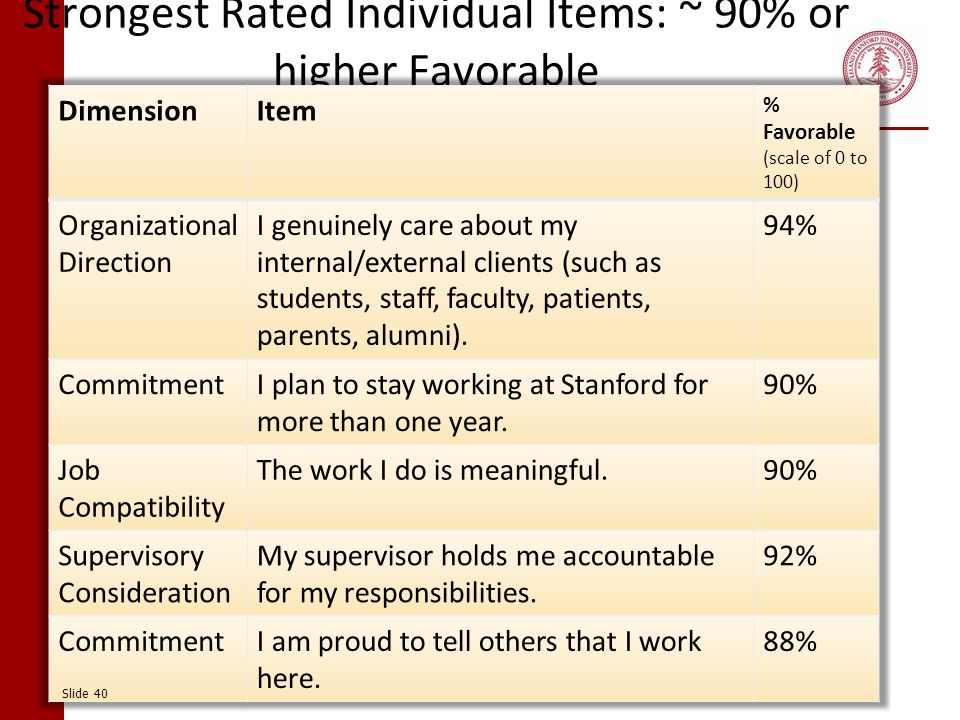 Strongest Rated Individual Items: ~ 90% or higher Favorable