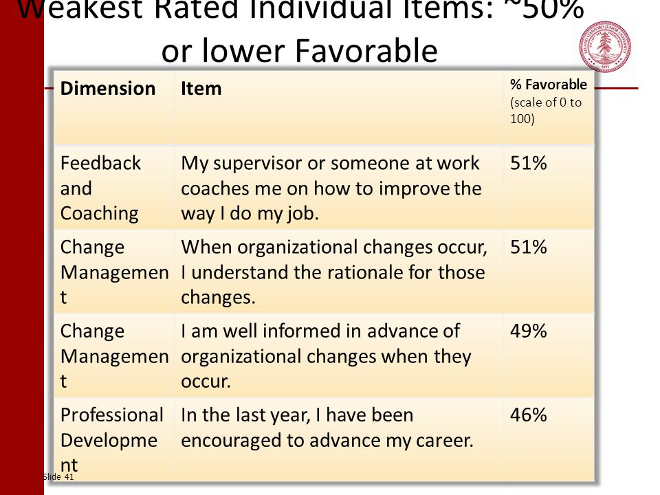 Weakest Rated Individual Items: ~50% or lower Favorable