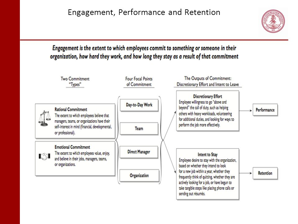 Engagement, Performance and Retention