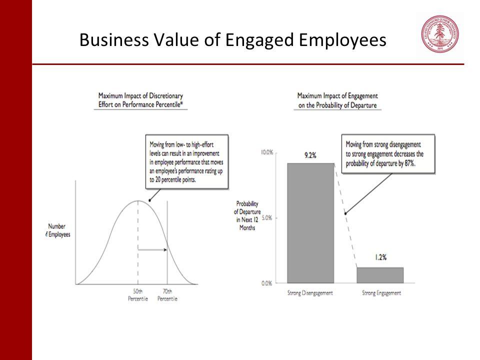 Business Value of Engaged Employees