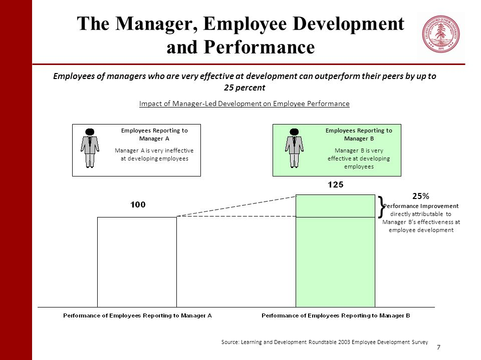 The Manager, Employee Development and Performance