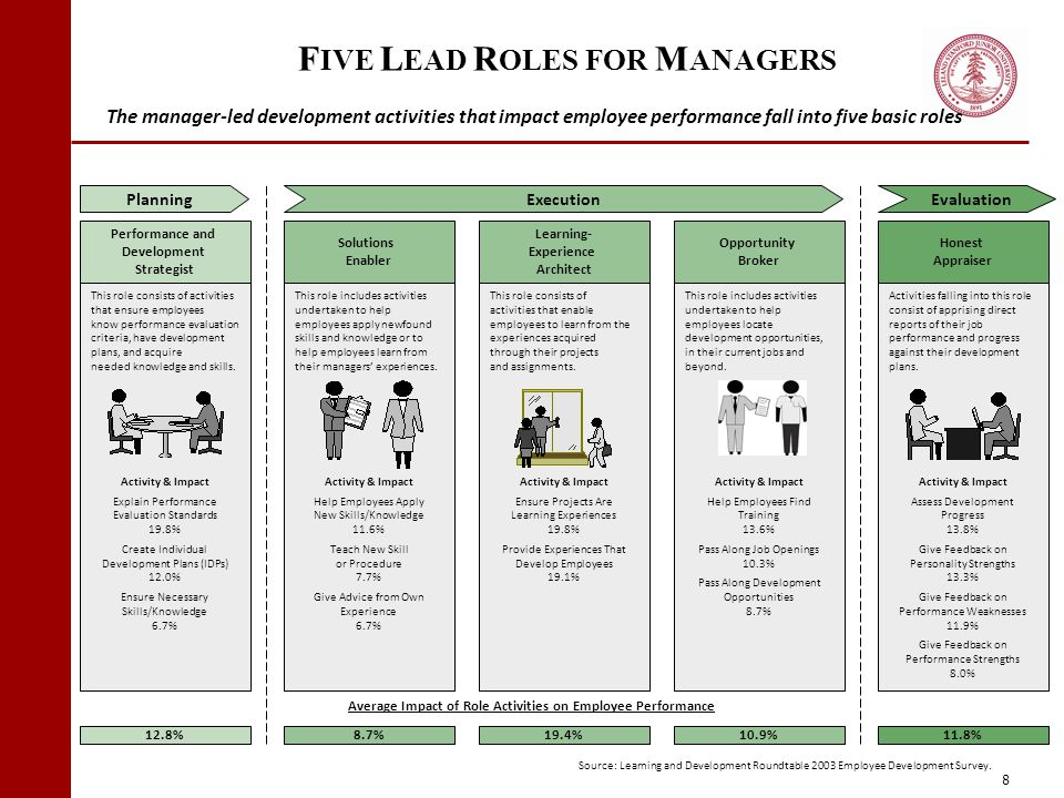 FIVE LEAD ROLES FOR MANAGERS
